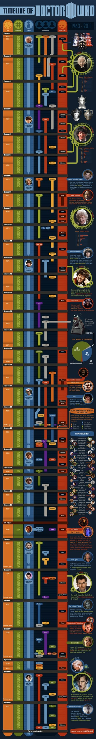 DoctorWho1963to2011Infographic.jpg