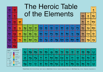 Marvel at the periodic table of comic book superheroes chart via flavorwire urtaz Choice Image