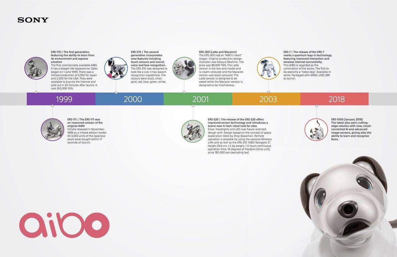 180810 aibo evolution timeline-GV