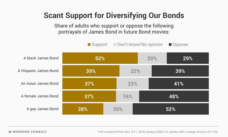 james bond diversity chart