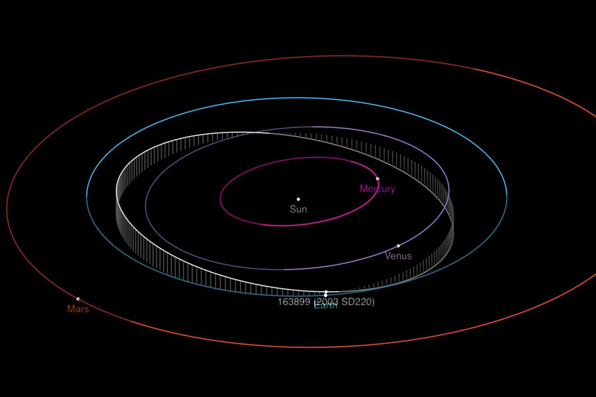 The elliptical orbit of the near-Earth asteroid 2003 SD220 takes it just closer to the Sun than Venus farther out than Earth. Credit: NASA/JPL-Caltech