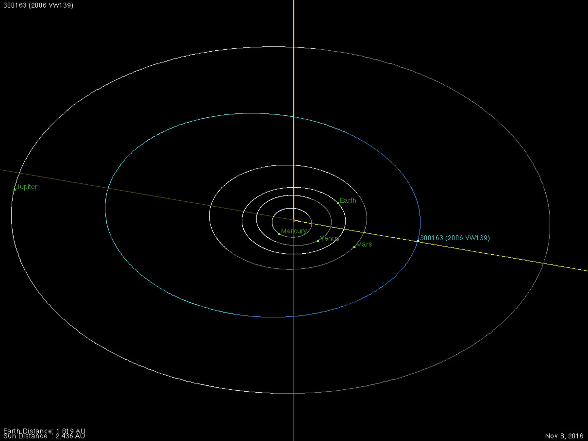 The orbit of the weird binary asteroid/comet 2006 VW139, also called 288P. Its position is shown for Nov. 6, 2016, when it was at perihelion, closest to the Sun. Credit: NASA/JPL