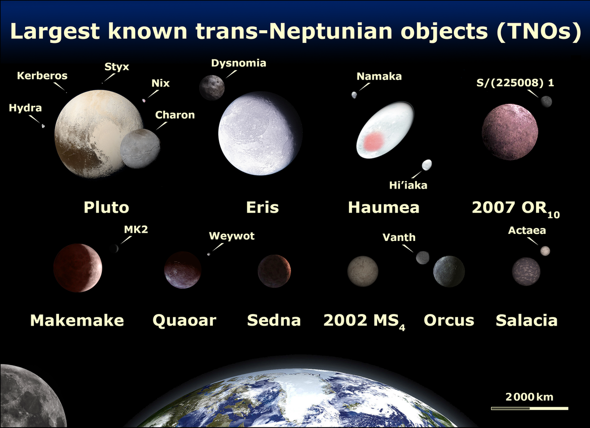 2007 OR10 is one of the largest Trans-Neptunian Objects found, among the top ten so far (note: The diameter is somewhat uncertain). Credit: Lexicon, based on an a graphic created by NASA, ESA, and A. Feild (STScI)