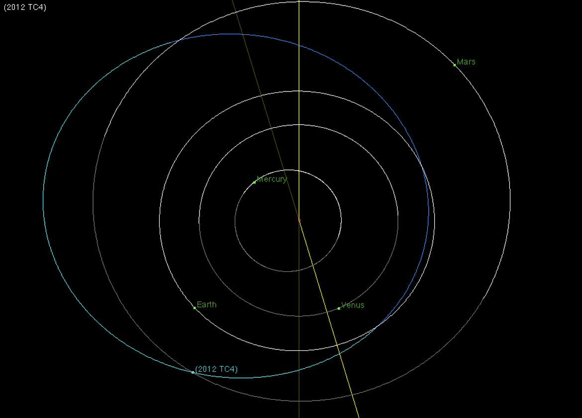 The orbit of the asteroid 2012 TC4 compared to Earth's (the position shown is from several weeks before the close encounter for clarity; it gets so close to Earth it's difficult to show in the diagram).