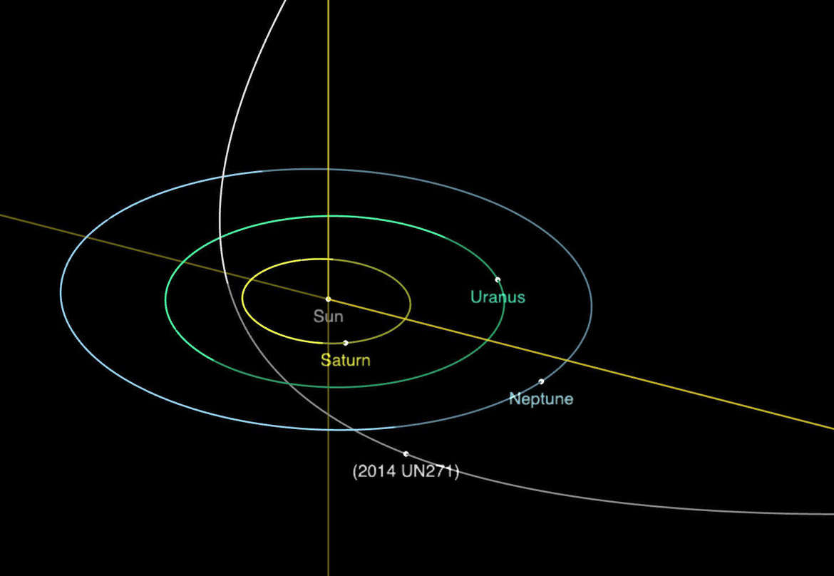 The orbit and current position (in 2021) of the newly discovered megacomet 2014 UN271. The orbit is tipped over 90° to the plane of the planets, and it gets about as close to the Sun as Saturn. Credit: NASA/JPL-Caltech