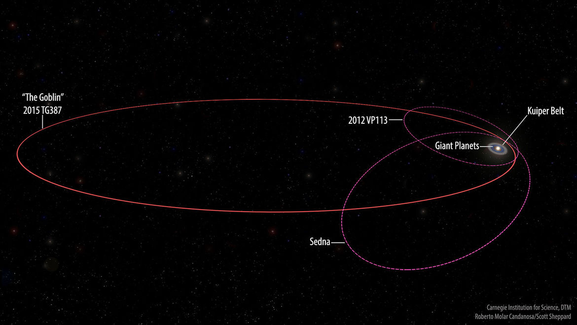 The orbit of the Trans-Neptunian Object 2015 TG387 (nicknamed The Goblin) takes it extremely far from the Sun, even more than Sedna and 2012 VP113. On this scale, the Earth is too close to the Sun to see.