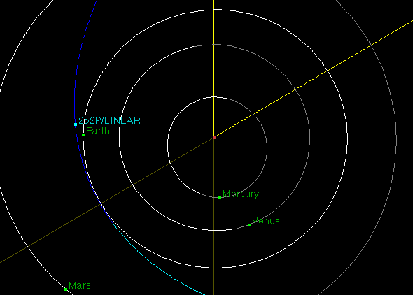 The orbit of comet 252P/LINEAR. Credit: NASA/JPL-Caltech