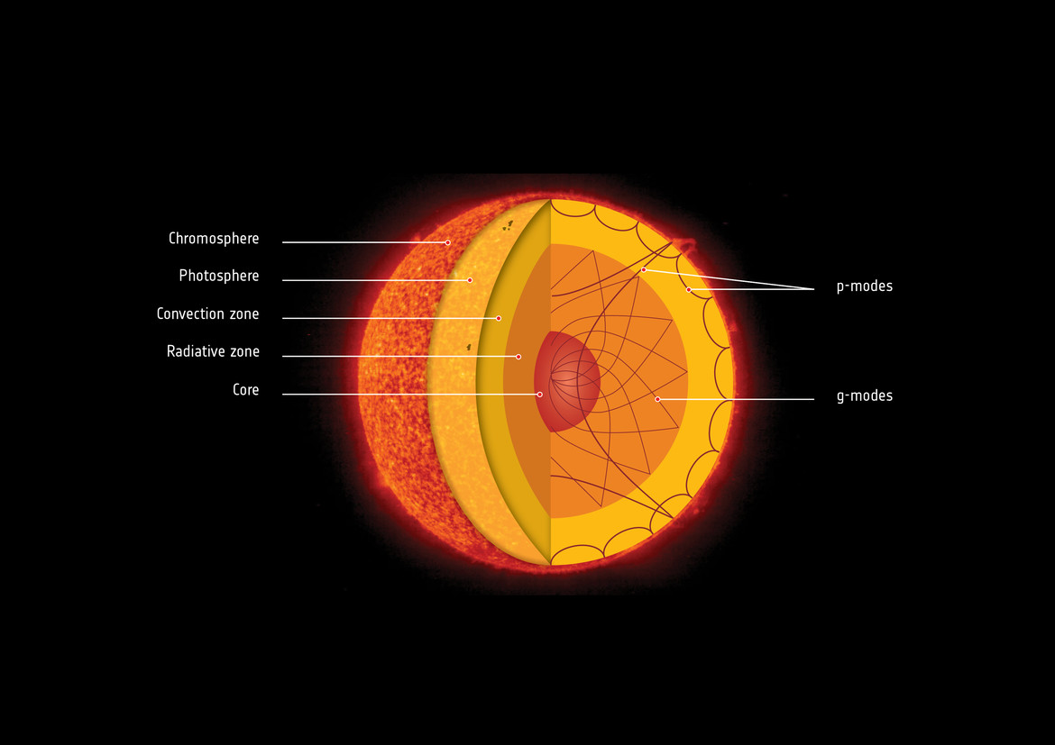 This cutaway diagram shows the internal layers of the Sun, and how pressure waves (p-waves) bounce around under the surface and through the Sun, while gravity waves (g-waves) don't make it from the deep interior to the surface.