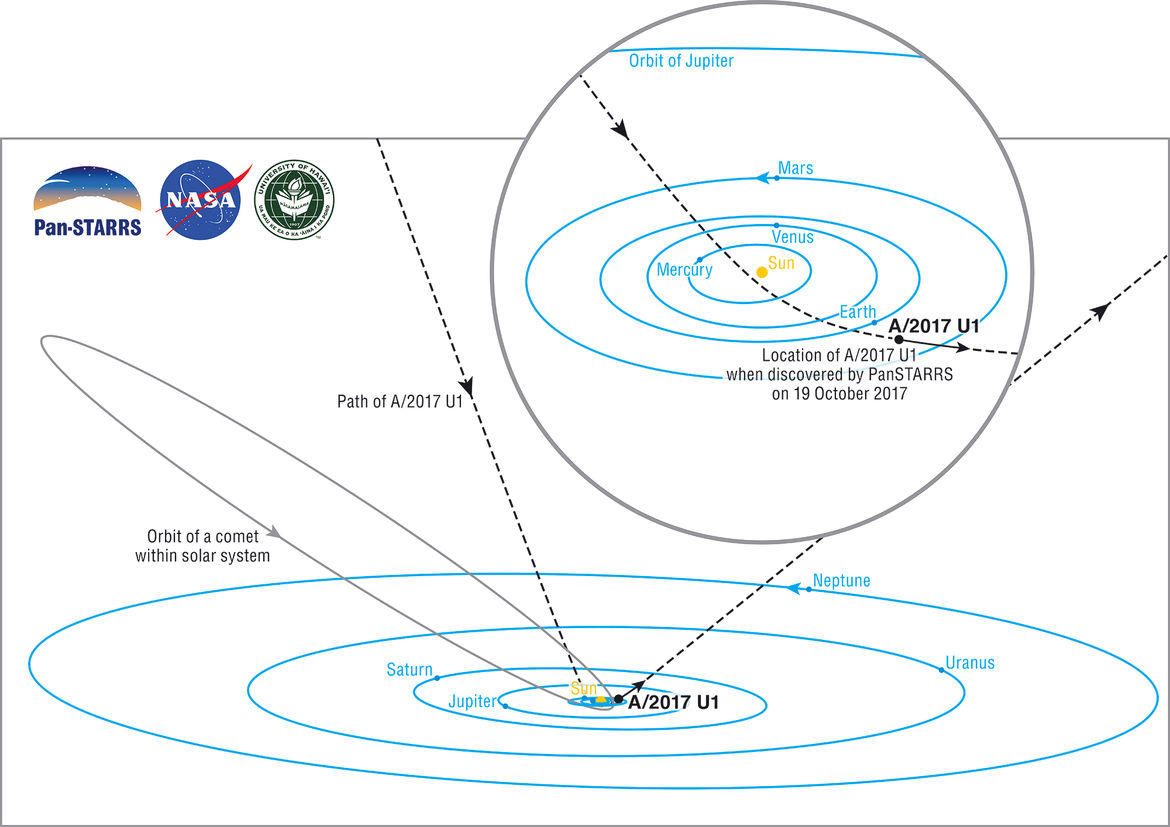 Teh path of A/2017 U1 took it from interstellar space to deep inside the solar system on a hyperbolic orbit. A typical highly elliptical comet orbit is shown for comparison. Credit: Brooks Bays / SOEST Publication Services / UH Institute for Astronomy