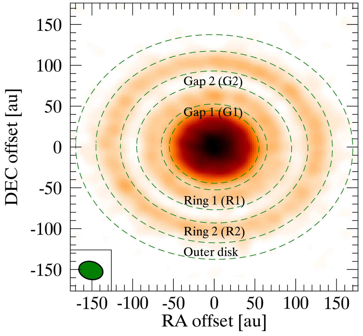 Schematic of the dust rings around the young star AS 209. The axes are directions on the sky (vertical = north/south, horizontal = east/west) and 1 AU is 150 million km. Credit: Fedele et al.