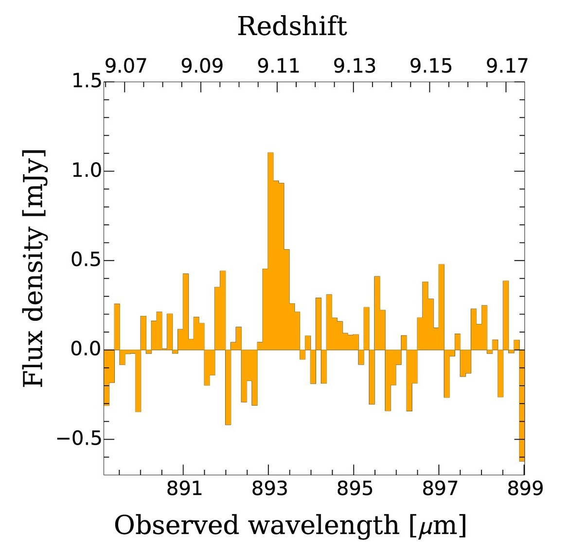 The observation of oxygen in the galaxy JD1 rises above the noise in a spectrum taken using ALMA. The horizontal axis is wavelength and the top scale shows the redshift of oxygen if it appeared at that wavelength. Credit: Hashimoto et al.