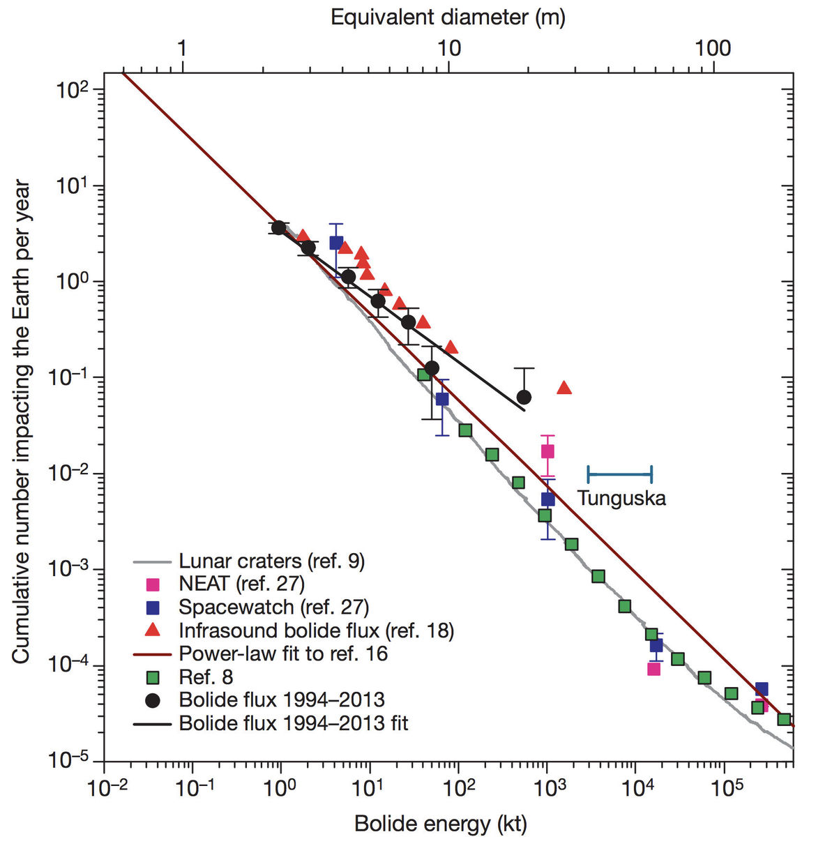 asteroid_impact_rate_vAsteroid impact rate versus energy of impact. Small impacts happen more often than large ones… which is a good thing. Credit: Brown et al.s_energy