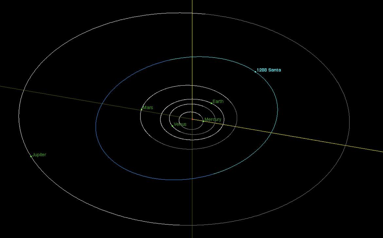 The orbit of Santa is a long way from the north pole. Credit: NASA/JPL