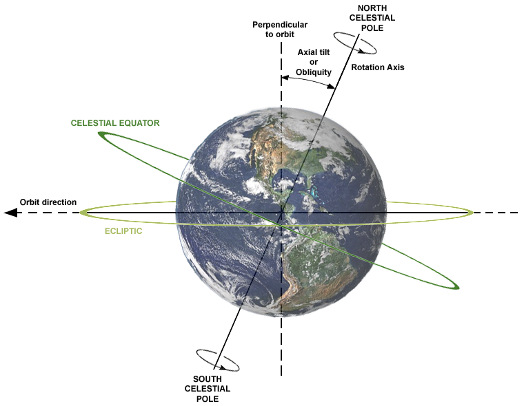 The tilt of the Earth with respect to its orbit controls the seasons. Credit: Dennis Nilsson