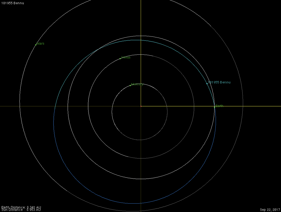The orbit of Bennu (blue) is similar to Earth's. This shows their relative positions on the day of the OSIRIS-REx flyby. Credit: NASA / JPL