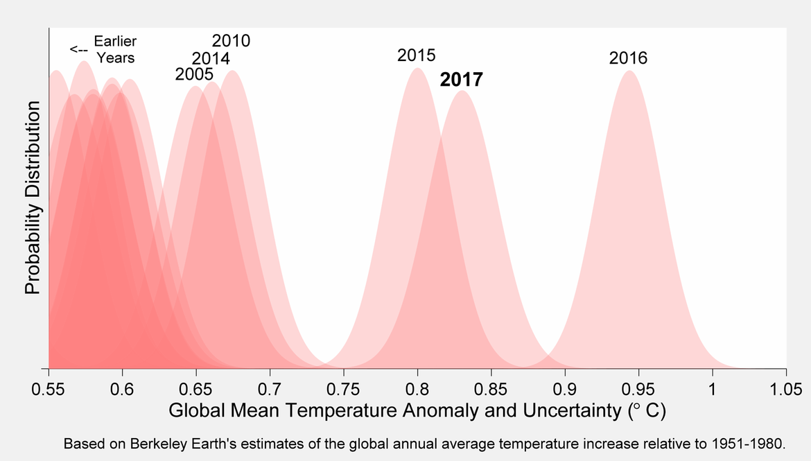 A plot of global temperature anomalies (compared to the average of 1951-1980) and their uncertainties for different years. The peak of each curve is the most likely temperature