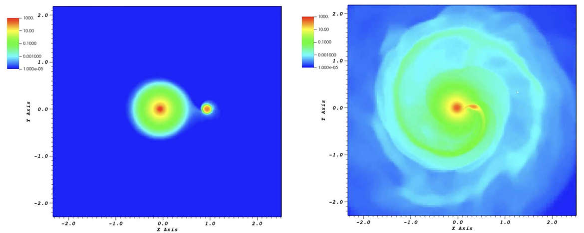 Two slices from a simulation where Betelgeuse first is orbited by (left) and then consumes and tears apart (right) a smaller companion star. Colors represent matter density, with red being the densest. Credit: Chatzopoulos et al.