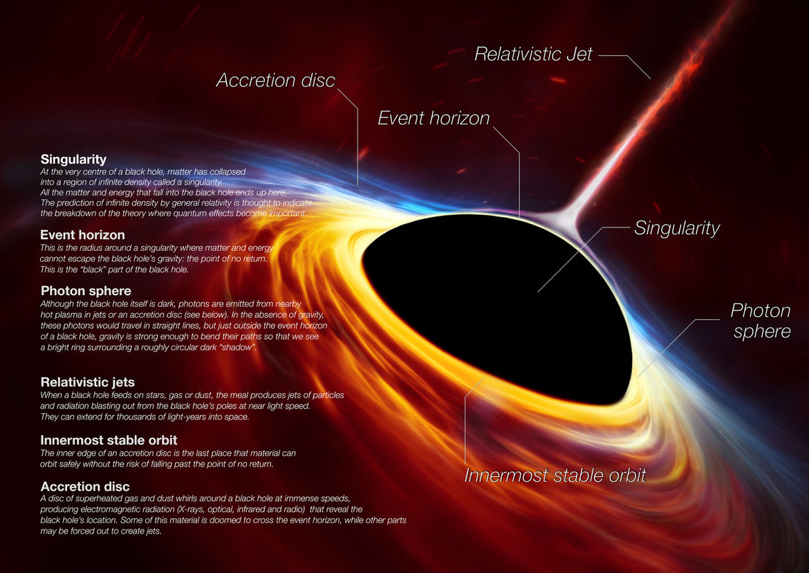 The basic components of an active black hole including the event horizon, accretion disk, and jet. Credit: ESO