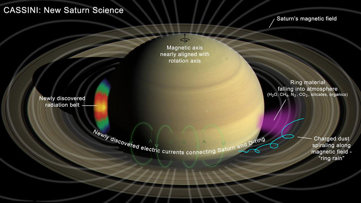 Some of the final science Cassini performed including mapping Saturn's magnetic field, an inner radiation belt, and the rain of ice and dust falling from the rings on to the atmosphere. Credit: NASA/JPL-Caltech
