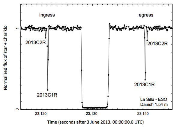 The actual observations of Chariklo show two pairs of dips on either side of the main occultation, and they are mirror-images of each other ... the tell-tale signature of a ring system. Credit: Braga-Ribas et al., from the journal paper