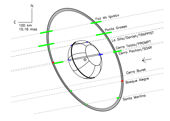 Schematic of Chariklo and its rings, based on the occultation observations. The dotted lines show the shadow path over various observatories, and the green lines are the observations showing the locations of the rings.