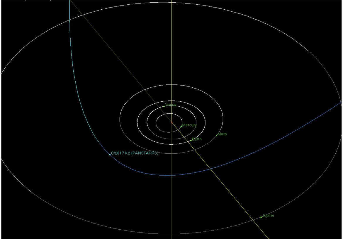 The orbit of K2 is an extremely long ellipse tilted very nearly perpendicular to the plane of the solar system. It will only get about as close to the Sun as Mars does. Credit: NASA/JPL-Caltech