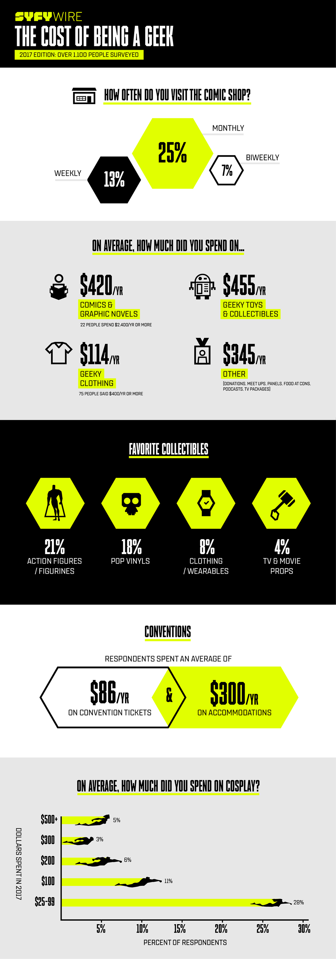 Cost of Being a Geek infographic