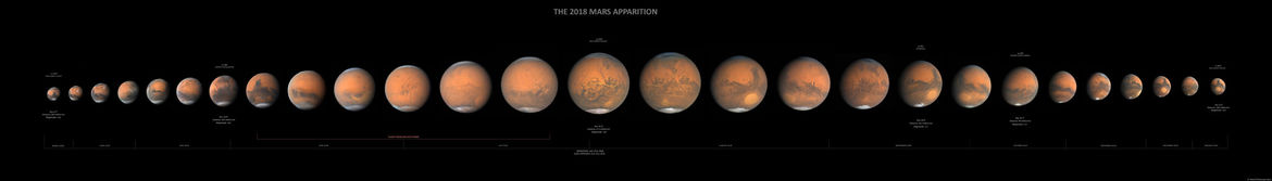 Our changing view of Mars over 2018, increasing in size as Earth got closer, than shrinking as we pulled away. Credit: Damian Peach