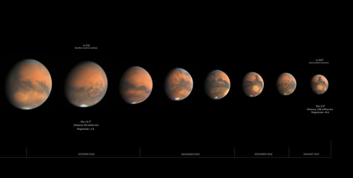 As Earth pulled ahead in its orbit in 2018, Mars got more distant, and appeared to shrink. Credit: Damian Peach