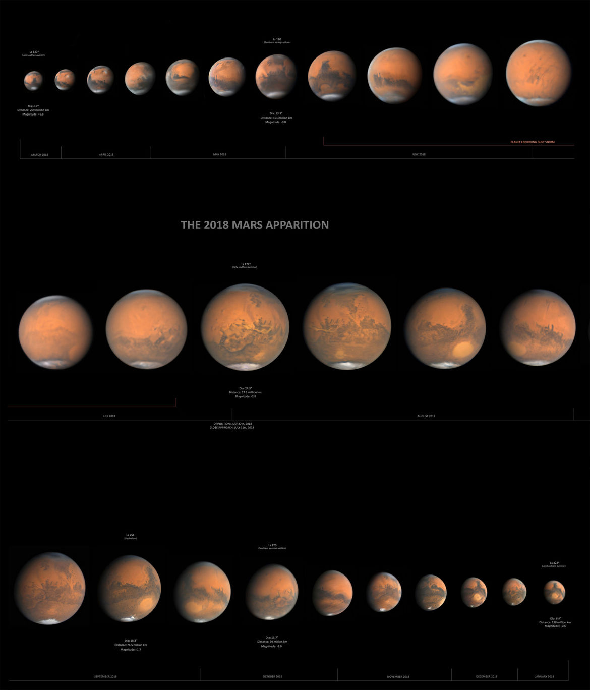 Mars over 2018.This image is a stack of a single long montage. Credit: Damian Peach