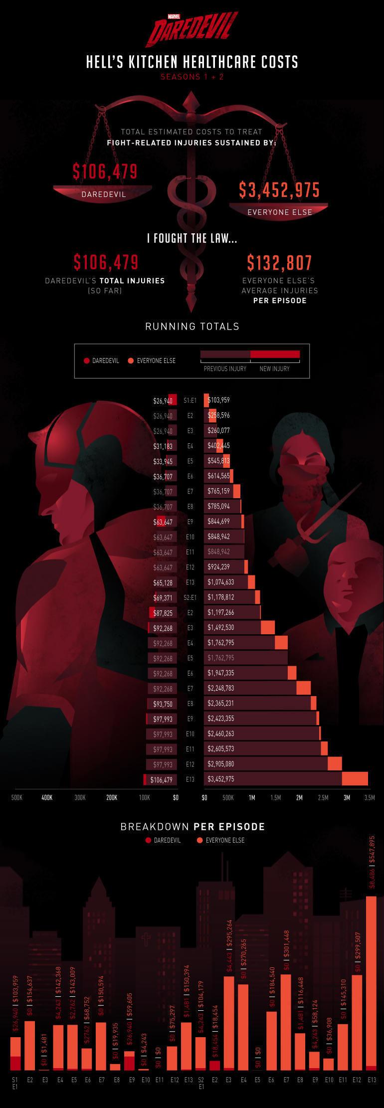 Daredevil Medical Bill Infographic