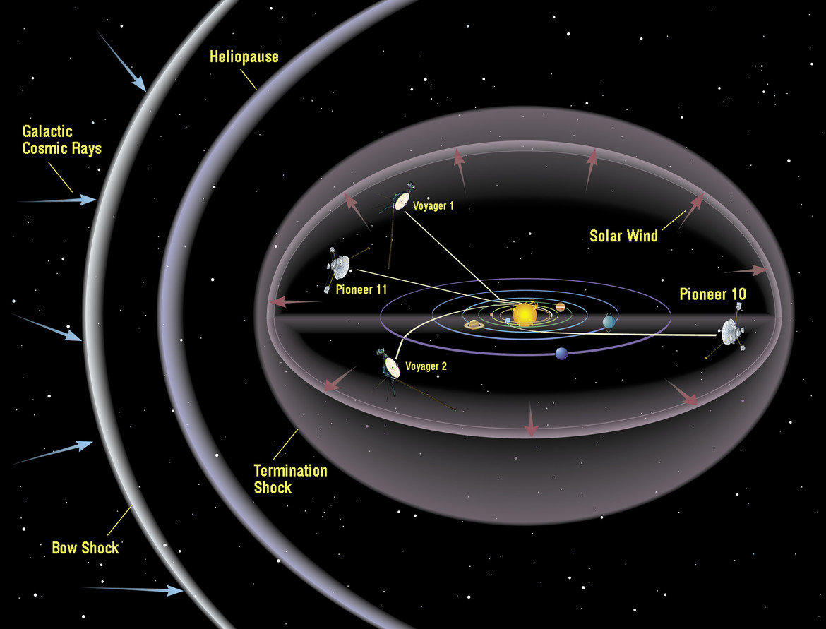 A schematic (not to scale) showing the locations of the two Pioneer and two Voyager spacecraft, currently heading out of the solar system Credit: NASA