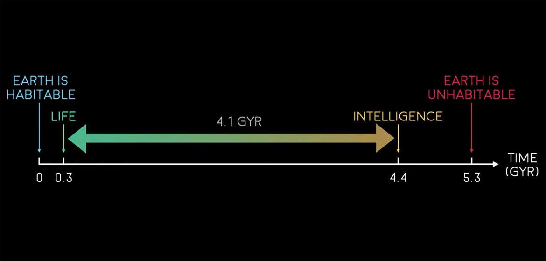"""""""Ventana de habitabilidad"""" de la Tierra: la vida surgió rápidamente después de que se formó la Tierra, pero solo es habitable por otros 900 millones de años.  Esto afecta la probabilidad de que surja vida inteligente.  Crédito: David Kipping"""