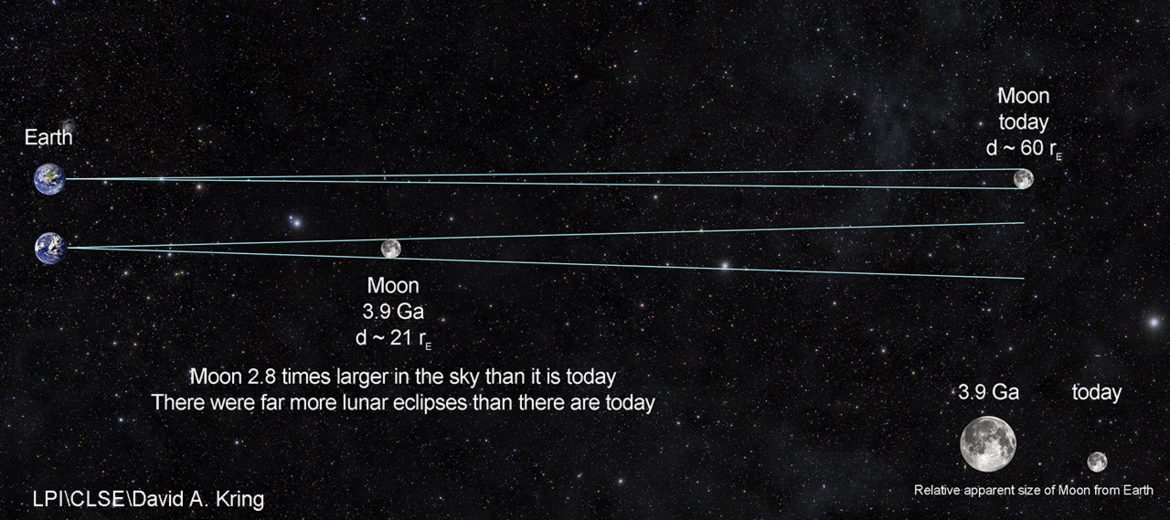 Four billion years ago, the Moon was much closer to Earth (tidal forces have increased its distance since then), making it an easier target for material ejected from Earth in large asteroid impacts. Credit: LPI/CLSE/David Kring