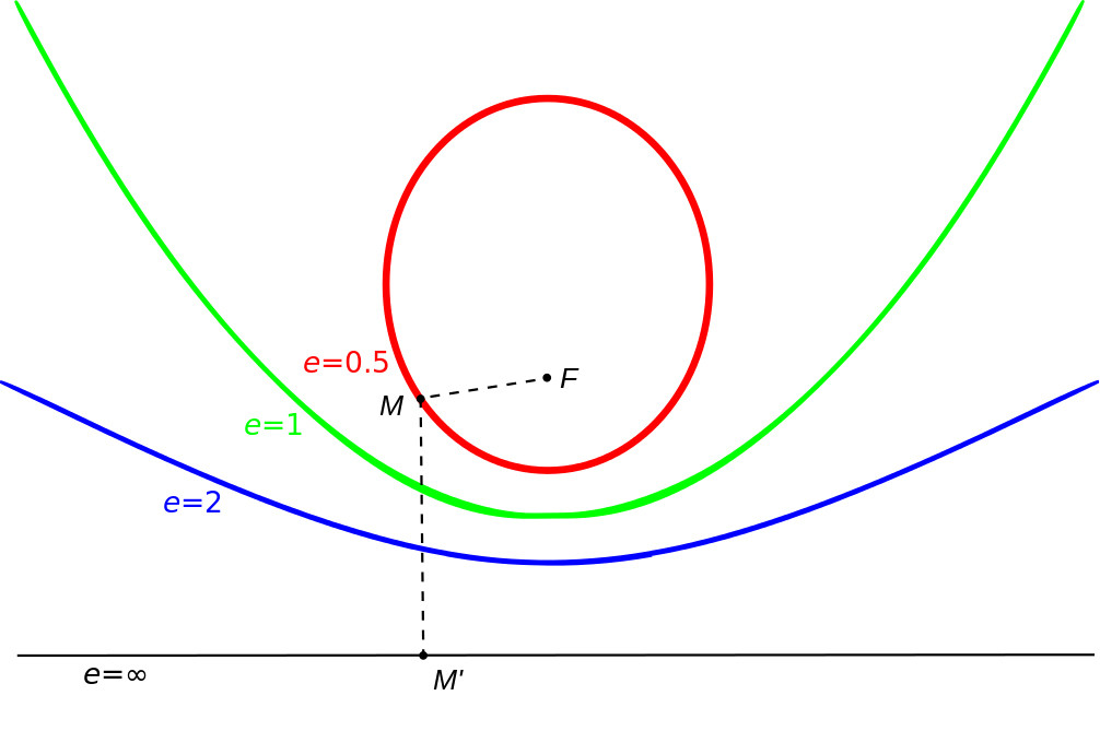 Shapes of various orbits. A mild ellipse (red) has an eccentricity of less than 1, a parabola 1 (green), and a hyperbola greater than 1 (blue). Credit: Wikipedia / Seahen