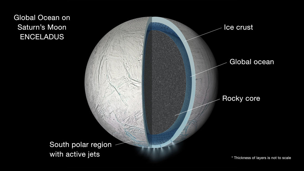 Diagram showing the interior of Enceladus. A rocky core is surrounded by a liquid water ocean, and then an icy crust. Water erupts from geysers at the south pole. Credit: NASA/JPL-Caltech