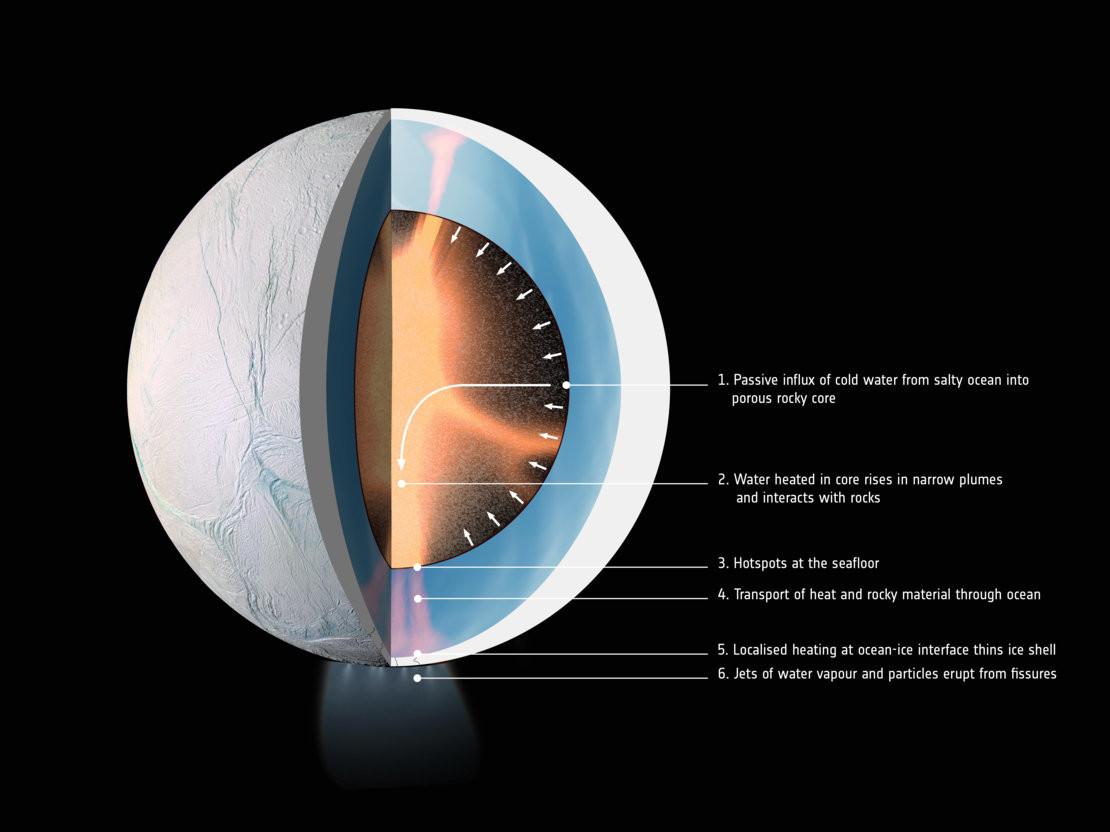 enceladus_interior_esa_2.jpg