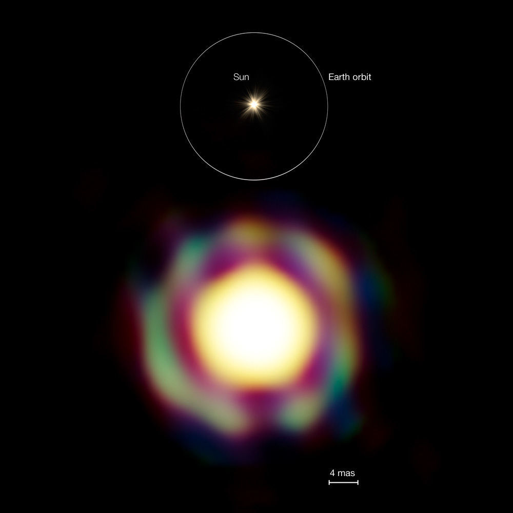 The red supergiant star T Leporis (bottom), imaged using the VLTI array, compared ot the size of Earth's orbit (top). Credit: ESO/J.-B. Le Bouquin et al.