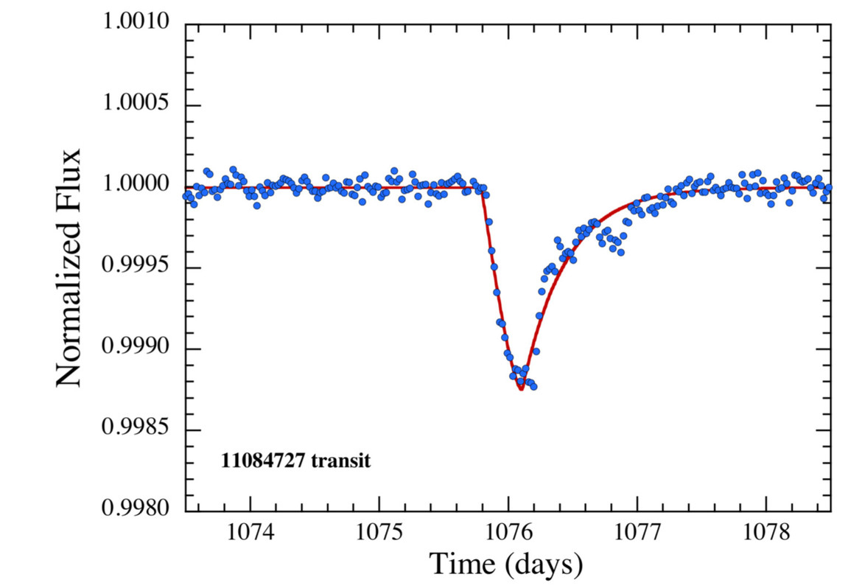 Transit light curve for an exocomet orbiting the star KIC 11084727. Credit: Rappaport et al.