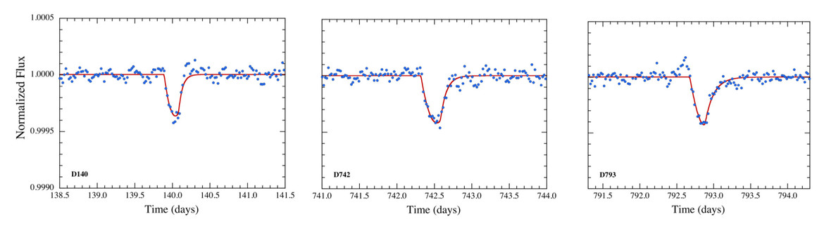 Transit light curves for three exocomets seen around the star KIC 3542116. The fang-shaped pattern is indicative of a small body passing front of the star, followed by a larger diffuse one. In other words, a comet and its tail. Credit: Rappaport et al.