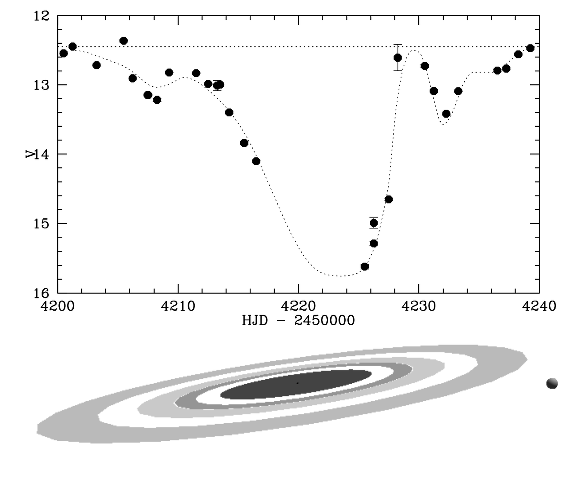 The brightness of the star J1407 plotted versus time (dots, top) can be fitted (dotted line) if it's orbited by a planet with a huge ring system that passes in front of the star (bottom). This is one possible solution out of many models that fit the patte