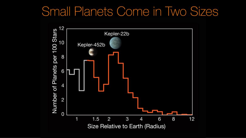 histogram of exoplanet sizes