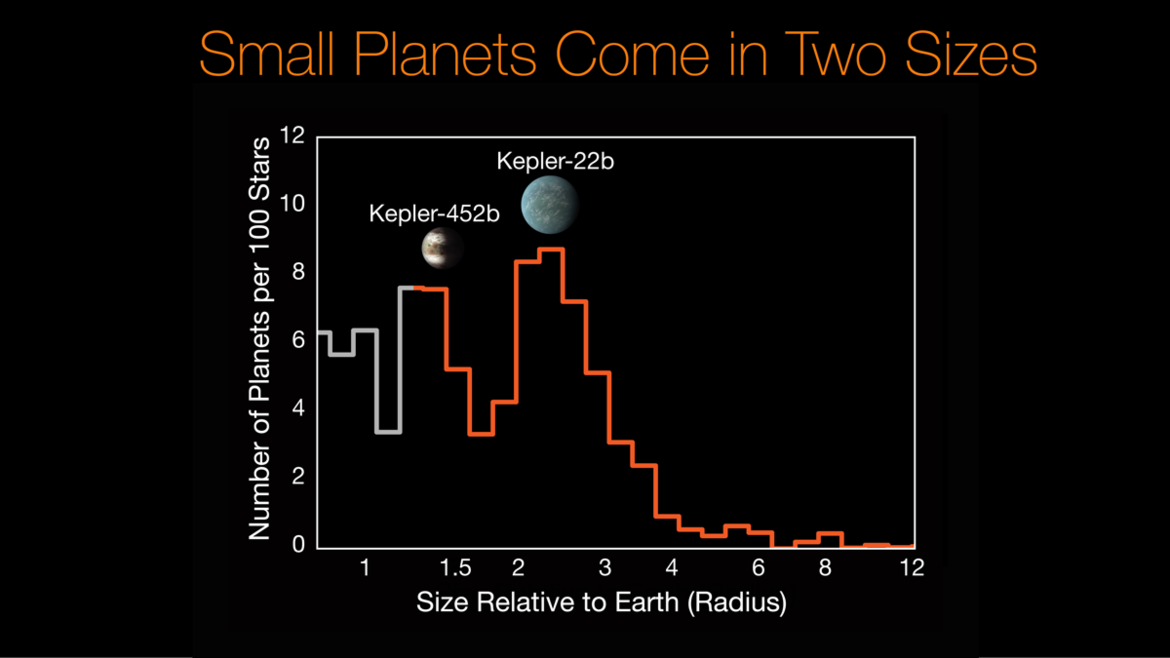 histogram of exoplanet sizes