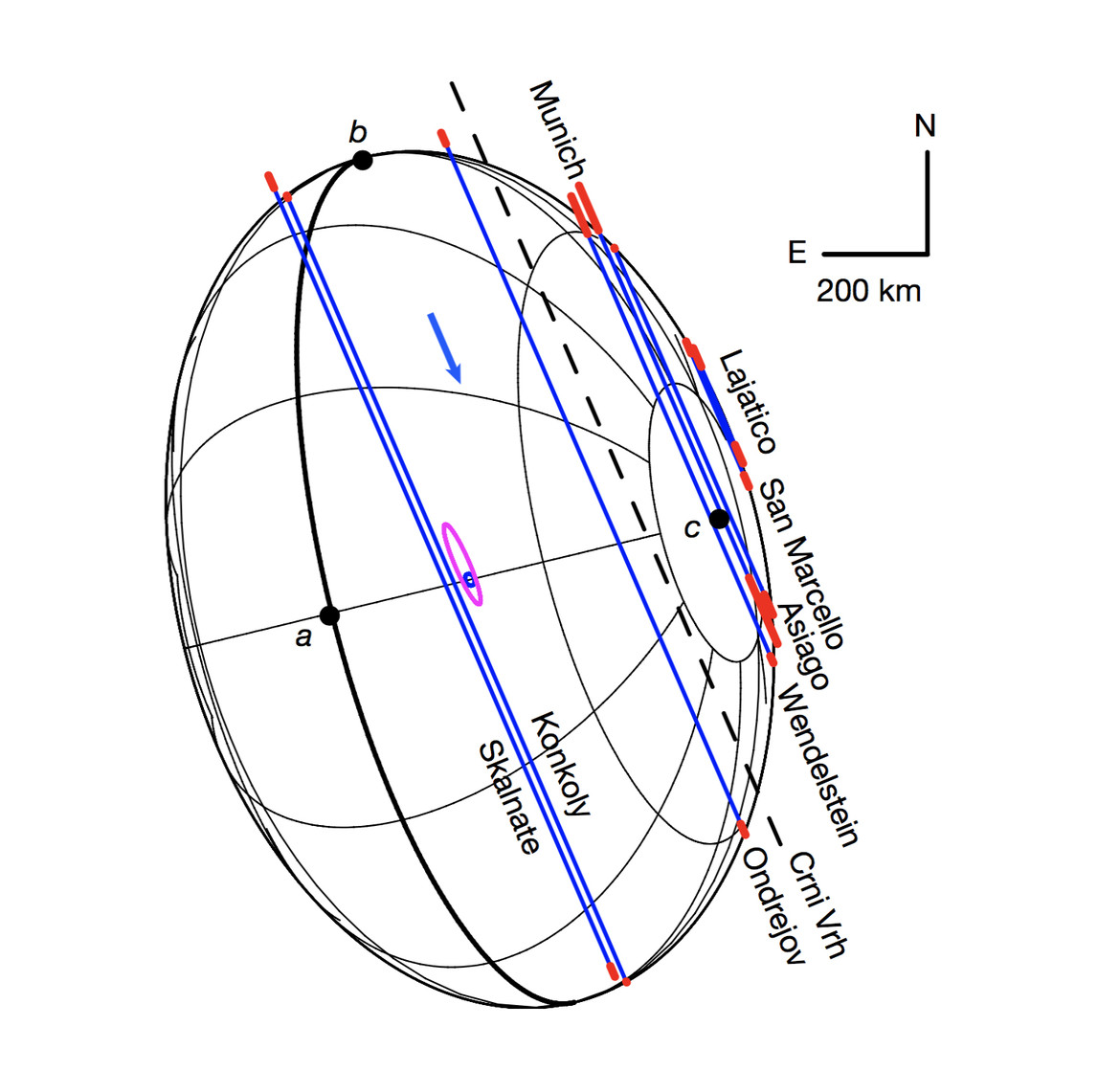 Schematic showing the shape of Haumea based on the observations; the paths of the star seen by different observatories are shown in blue. Credit: Ortiz et al