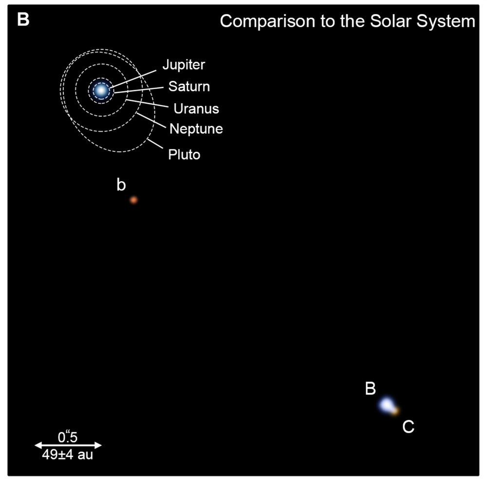 The size of the HD 131399 system compared to the solar system. Credit: Wagner et al.