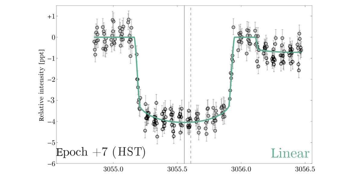 Exoplanet and possible moon transit graph