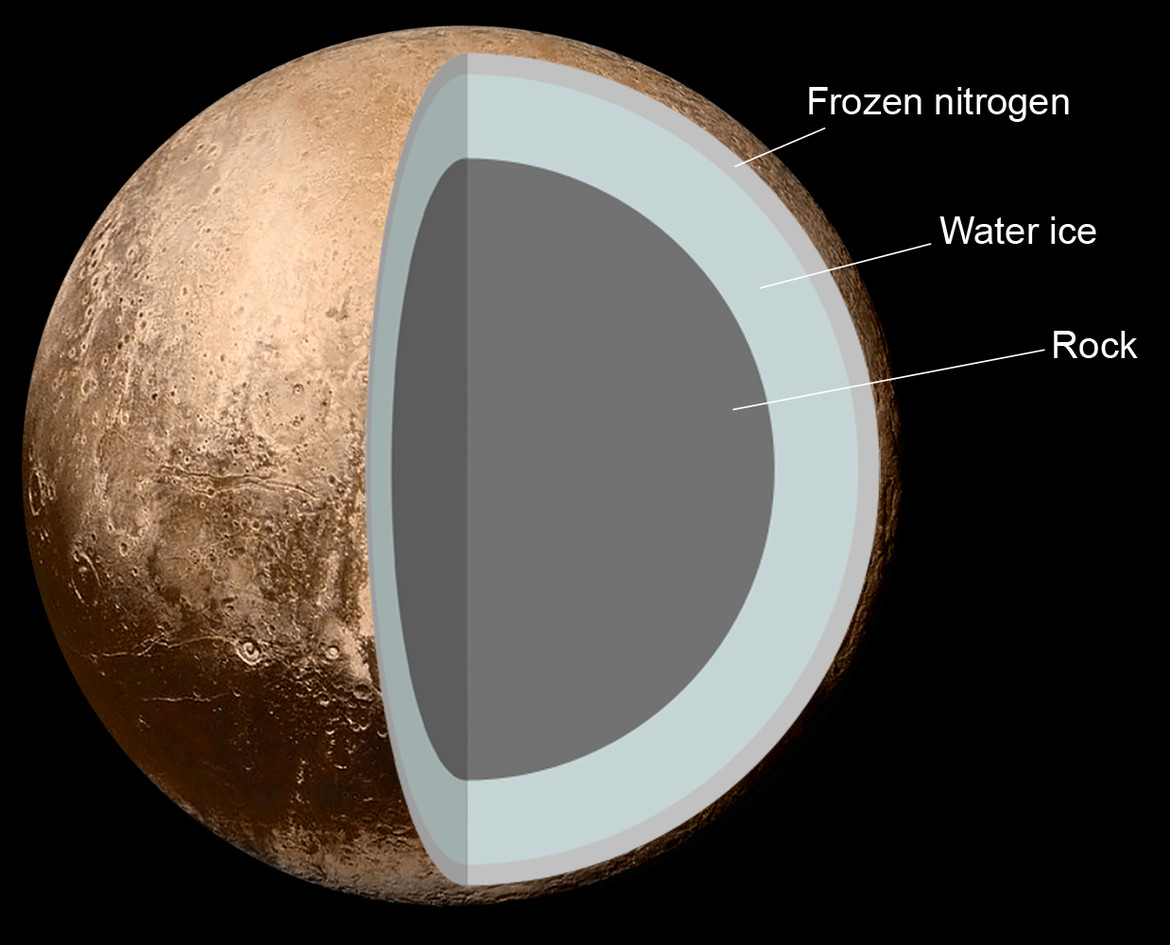 Pluto's layers may include a crust of ice, a liquid ocean under that, and a large core of mostly rock with just enough radioactive material to keep it warm. Credit: Jcpag2012/NASA/Pat Rawlings/Phil Plait