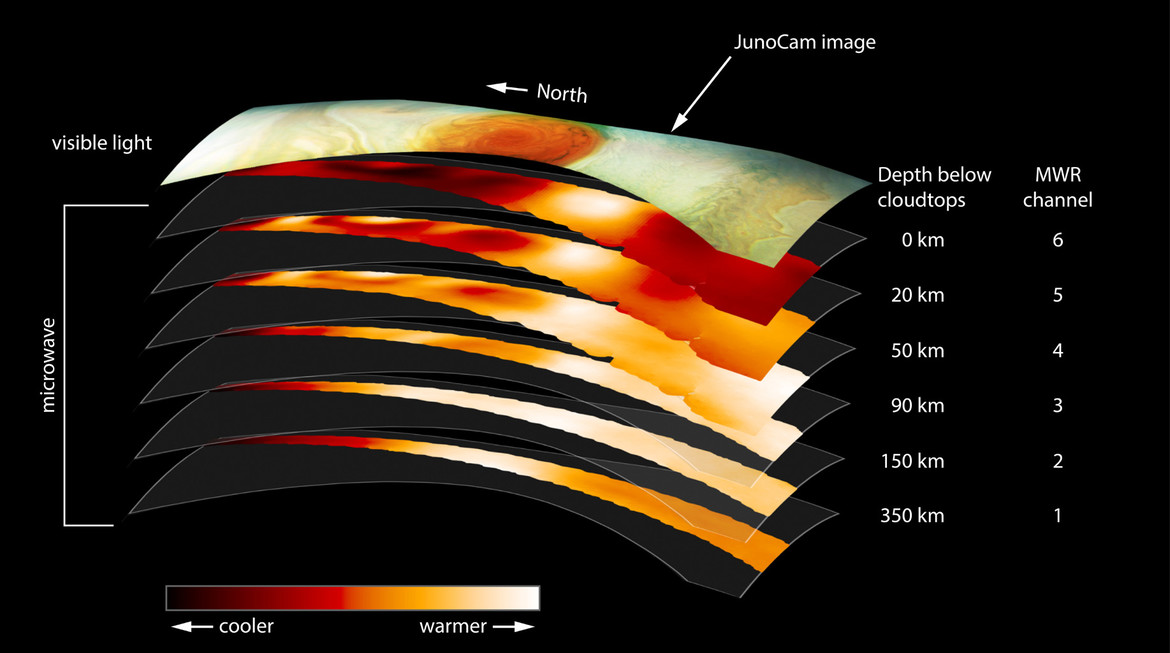 Juno can see below the Great Red Spot's surface layer to the warmer depths below using a detector sensitive to microwaves. This allows scientists to map the regions under the spot to a depth of hundreds of kilometers. Credit: NASA/JPL-Caltech/SwRI