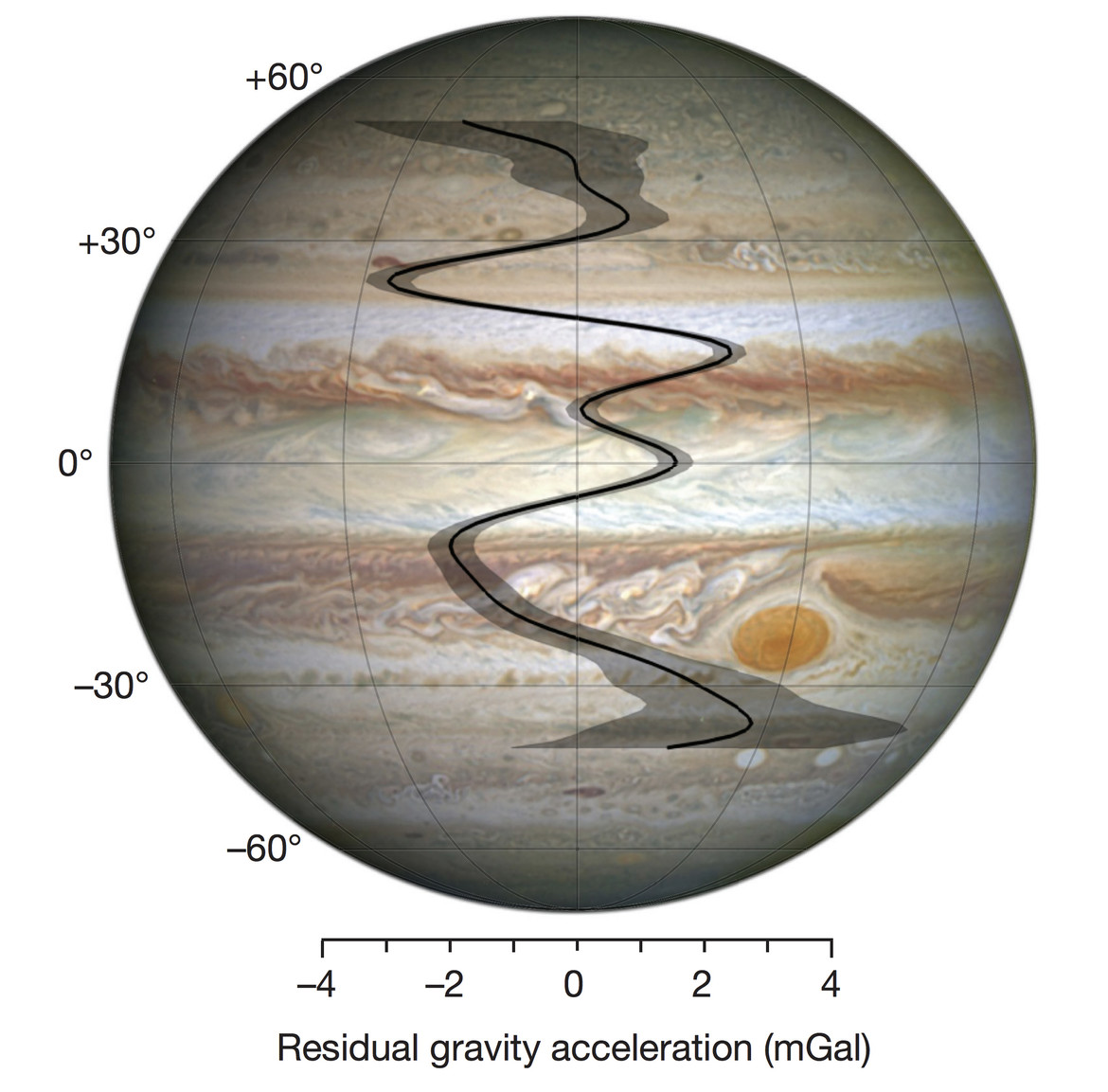 Jupiter's density changes with latitude.