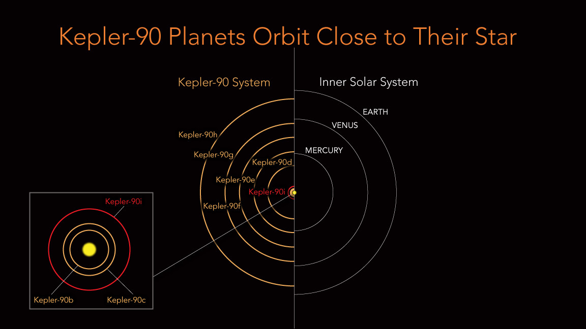 The orbits of the planets around Kepler-90 compared to our solar system. They all fit inside the size Earth's orbit. Credits: NASA/Ames Research Center/Wendy Stenzel